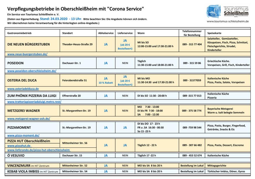 Liste Verpflegungsbetriebe OSH mit Corona Service 2. Update 24032020-13uhr.